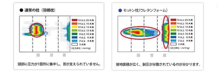 体圧分散の図